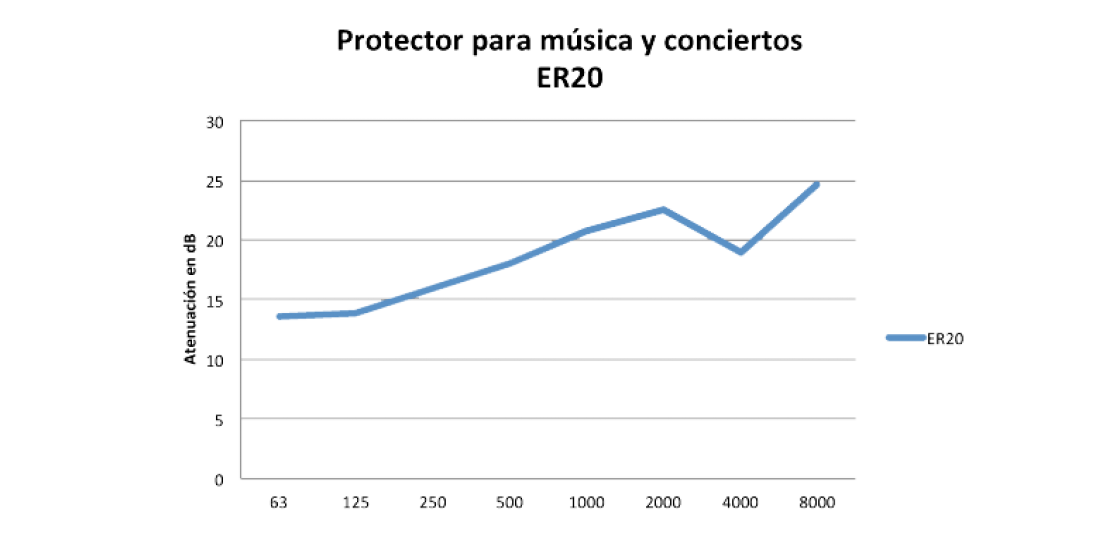 Graph ER20 earprotech